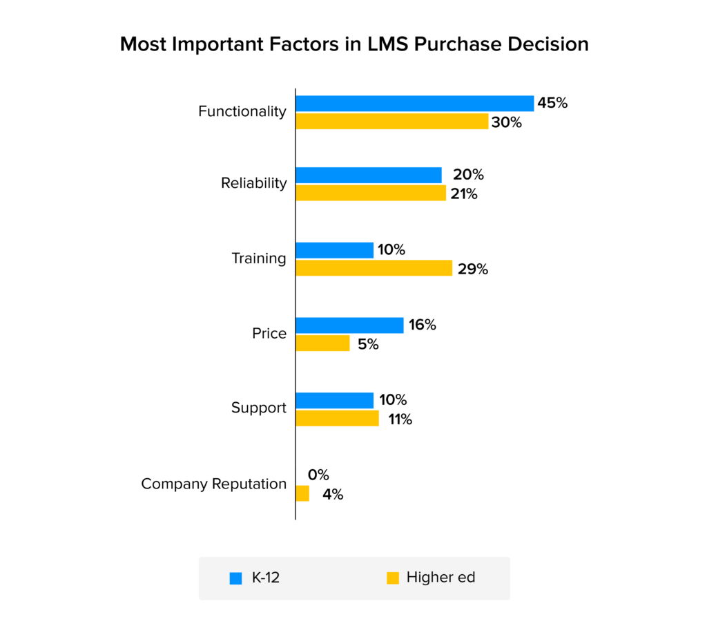 factors in lms purchase decisions