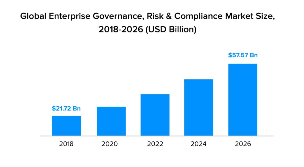 global enterprise governance market Stats