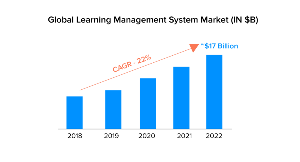 global learning management system market