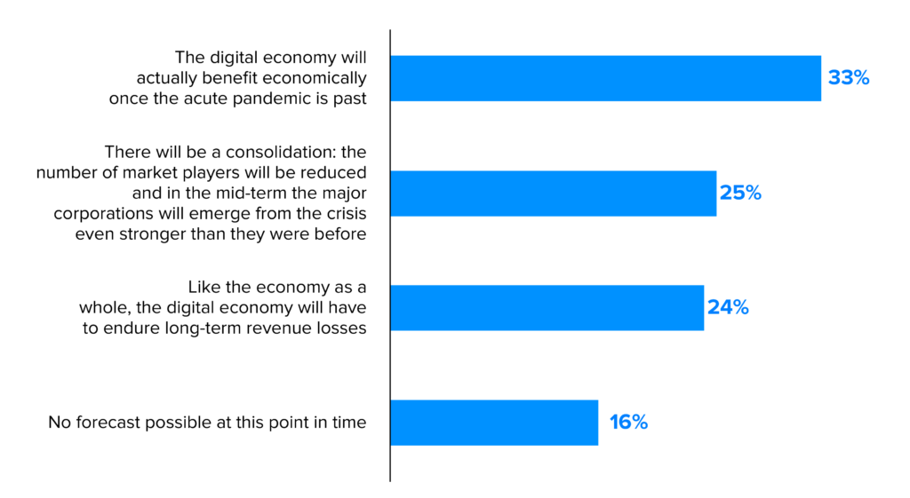 how business transformation is assumed to shape up after pandemic Stats