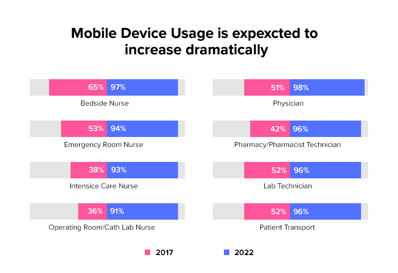 mobile device usages stats