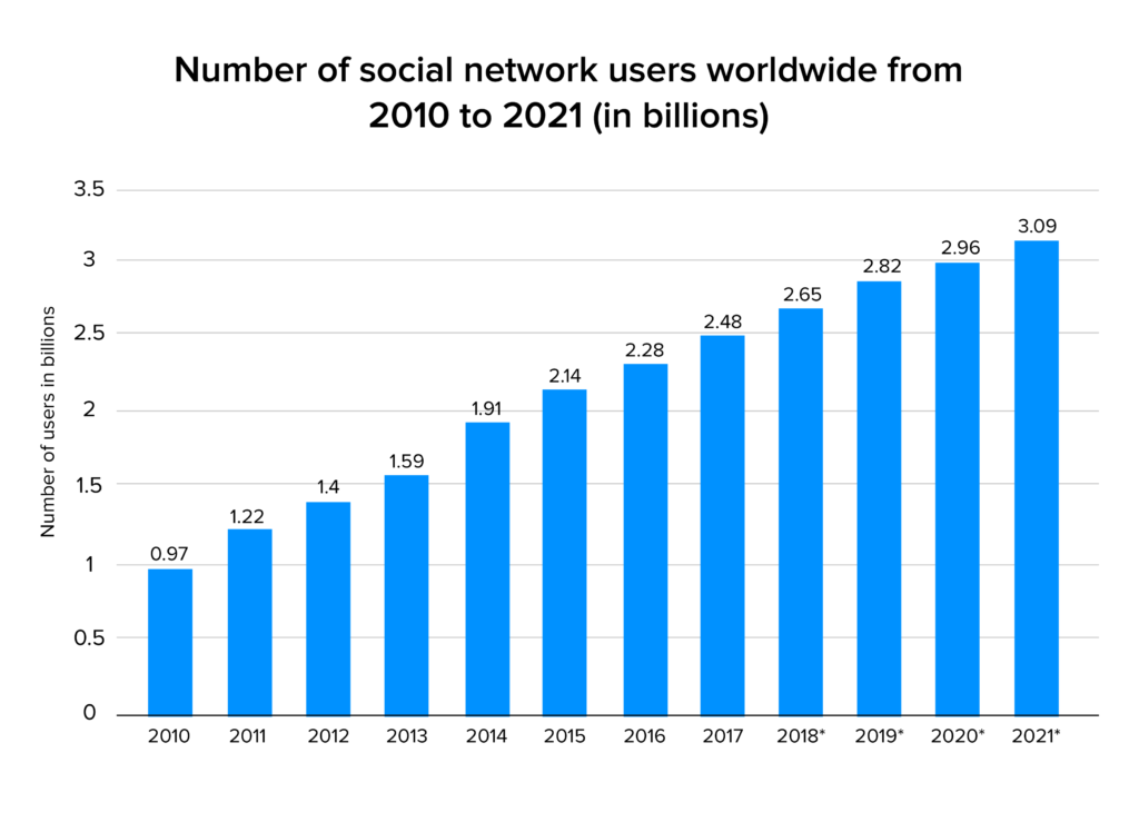 social networking users stats