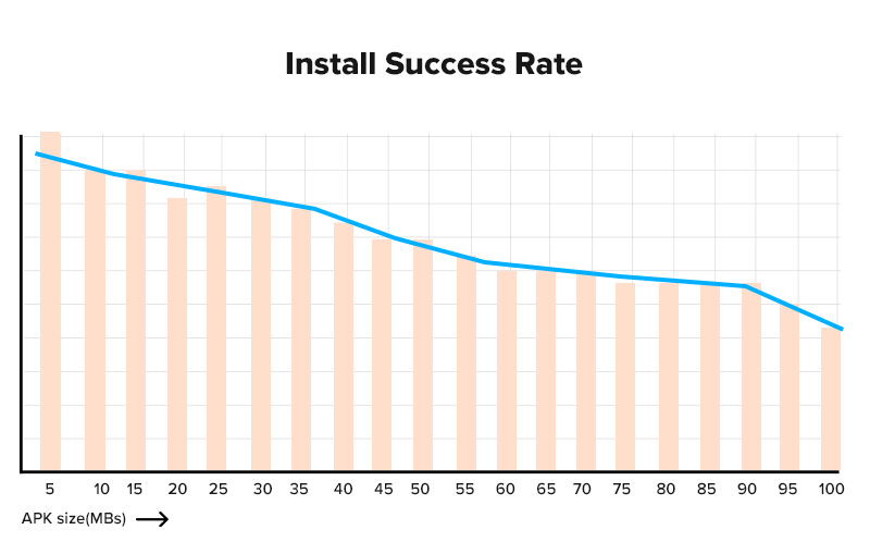 app size vs installation graph