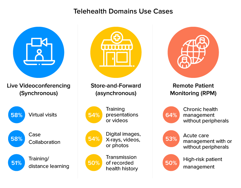domain use cases