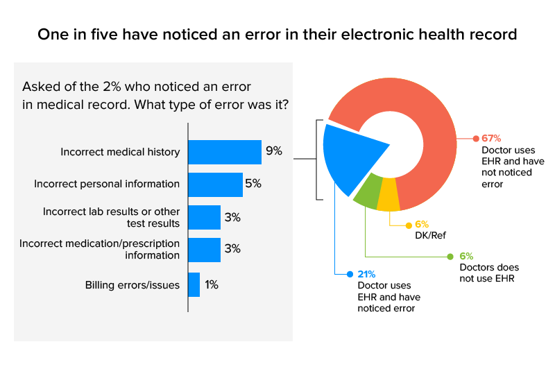 error percentage of EHR