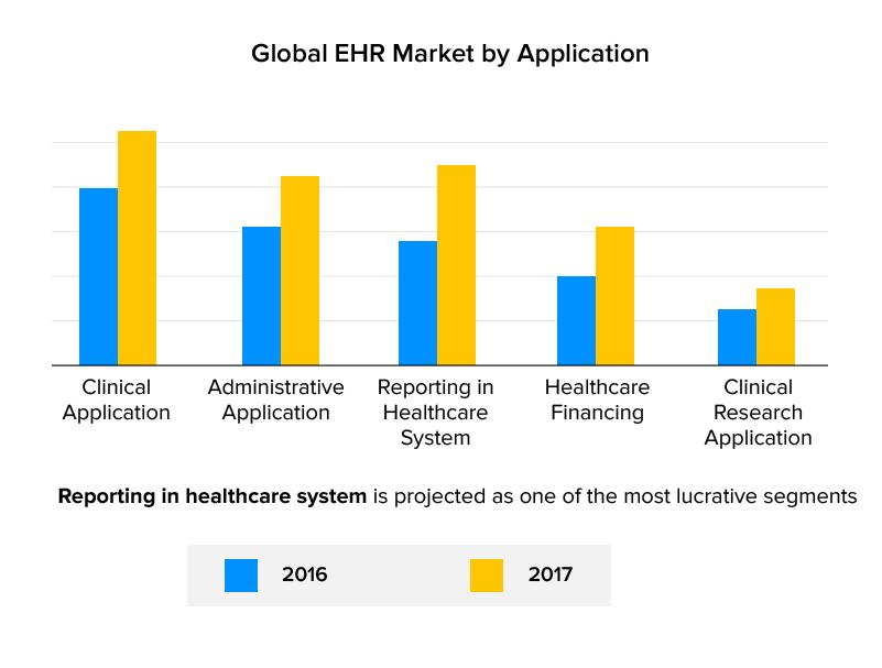 global EHR market