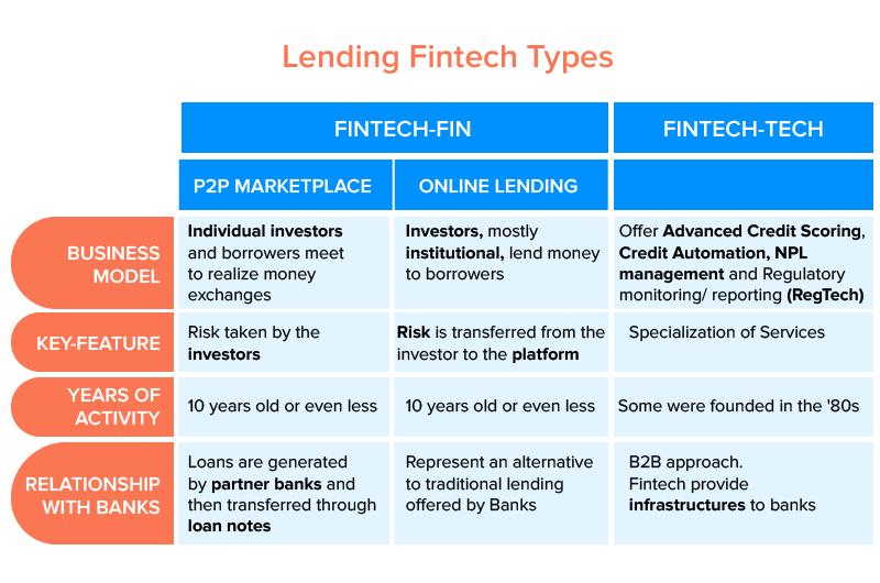 lending fintech types