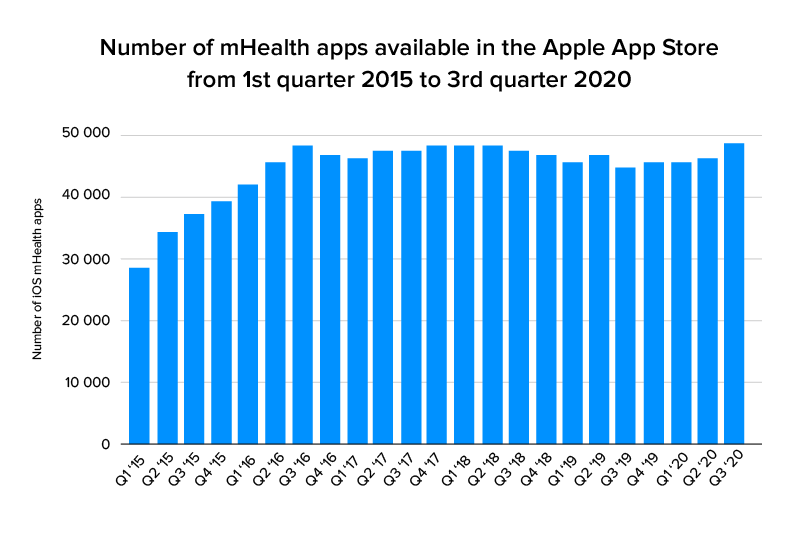number of mhealth apps stats