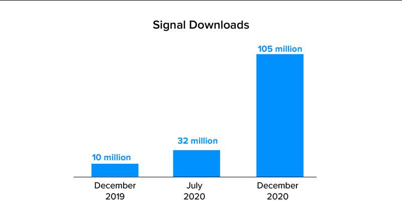 signal downloads