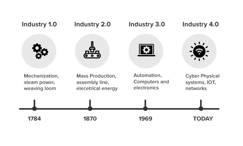 4 revolutionary shifts in the manufacturing sector