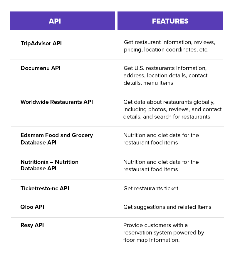 APIs and features