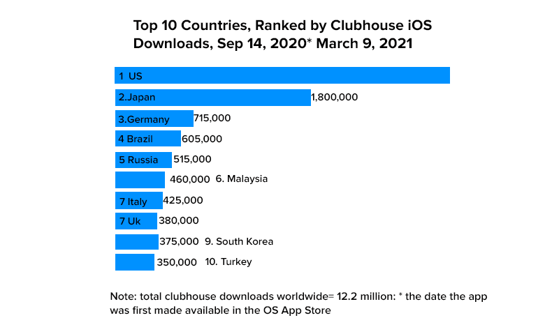 Top 10 countries ranked by clubhouse