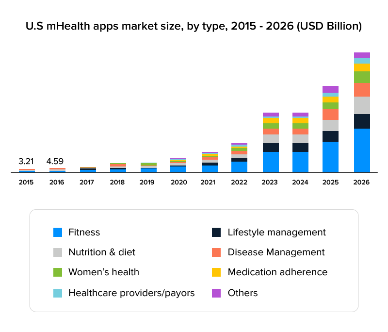 U.S mHealth apps market size