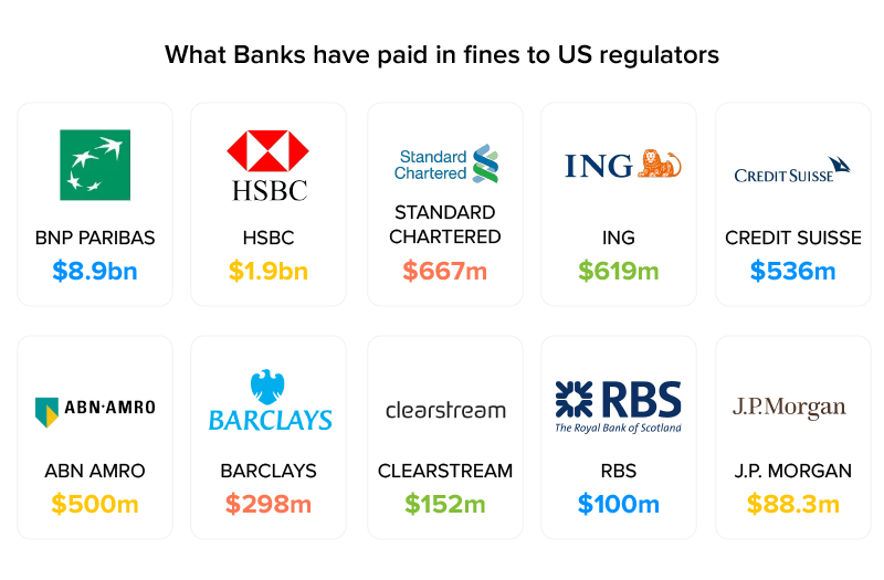 banks that paid fines