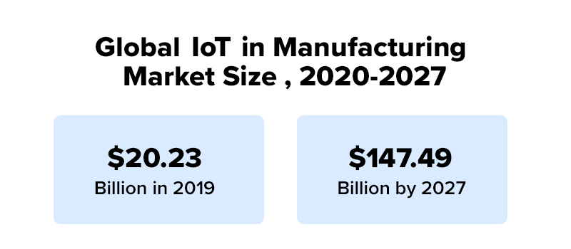 global IoT in manufacturing