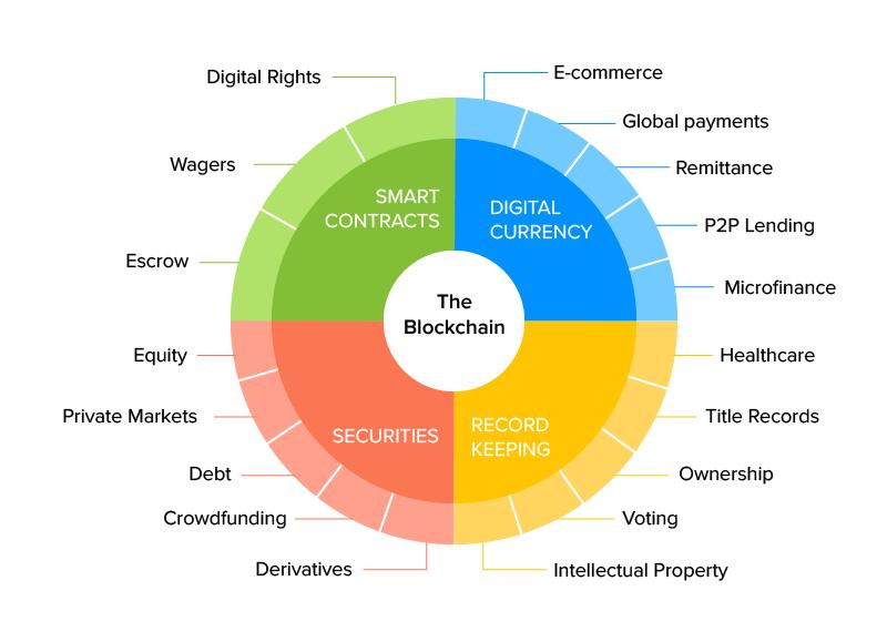 Benefits of Blockchain in KYC
