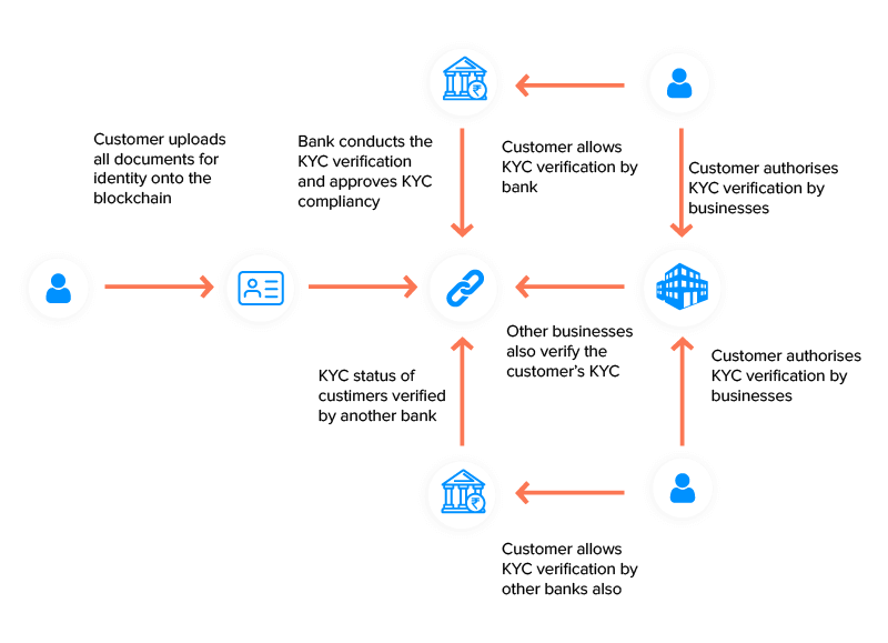 Blockchain KYC Process