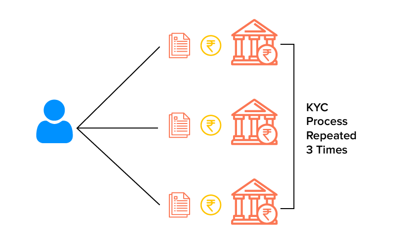 Centralized KYC Systems