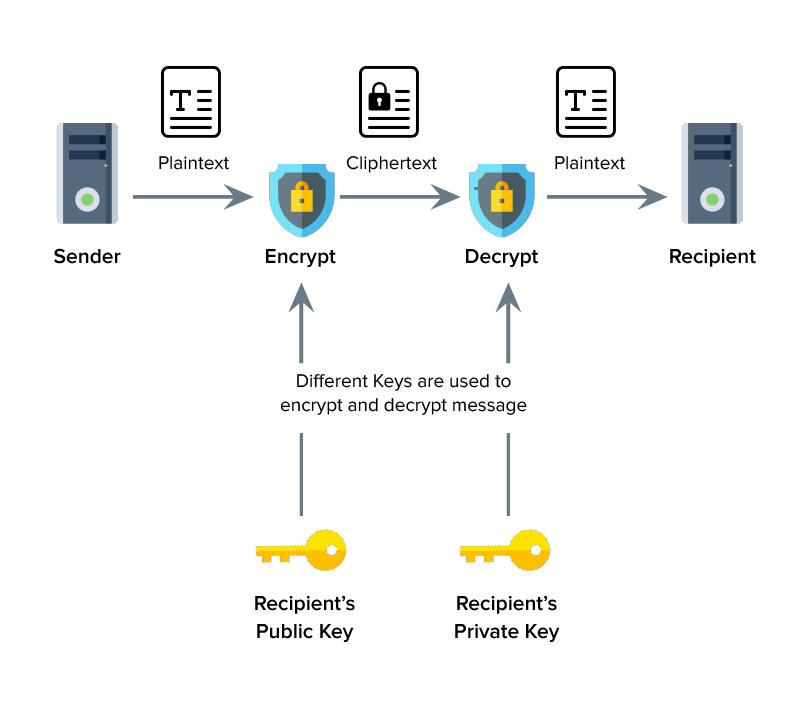 Public key infrastructure strategy