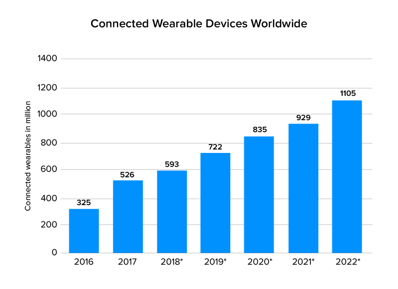 connected wearable devices worldwide