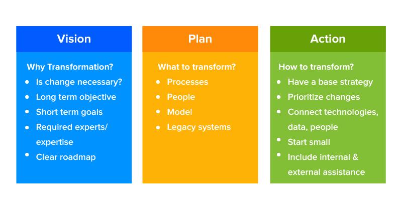 digital business transformation strategy