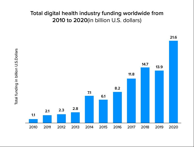 health industry funding