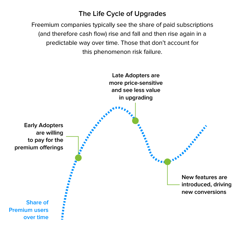 the lifecycle of upgrades
