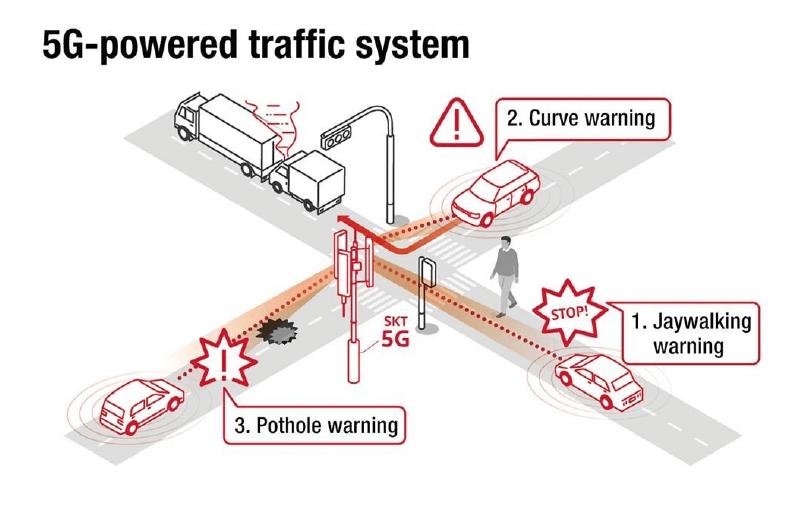 5g traffic system