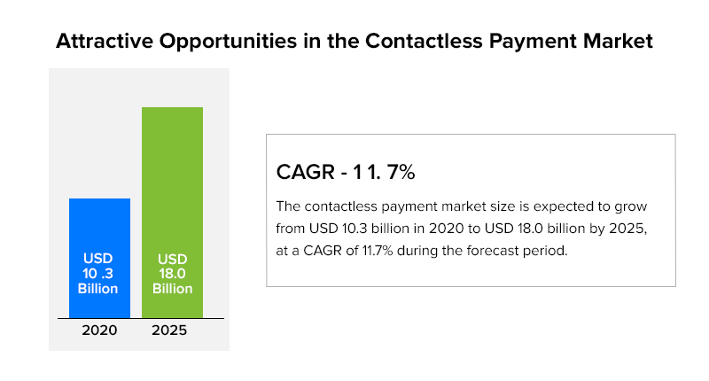 Attractive Opportunities in the Contactless Payment Market