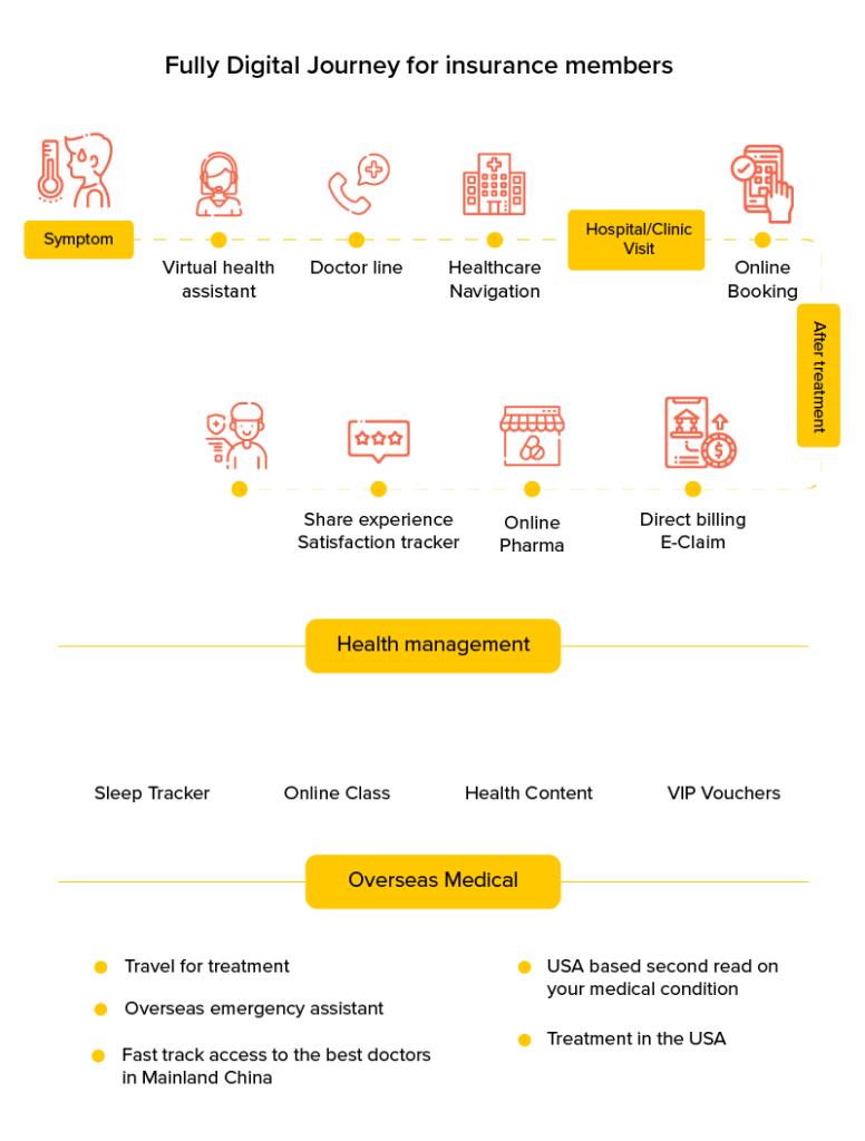 Digital journey for insurance members