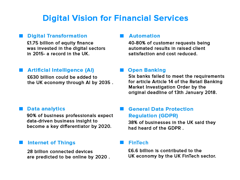 Digital vision for financial services