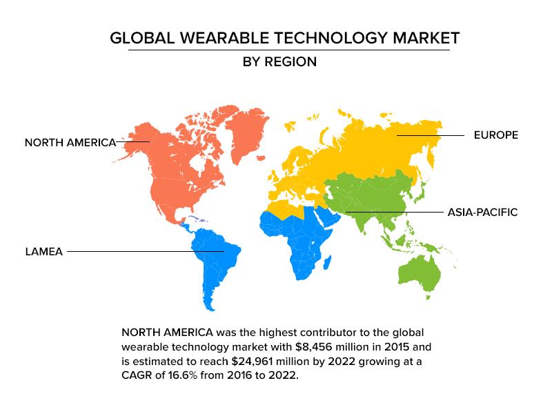 Global wearable technology market