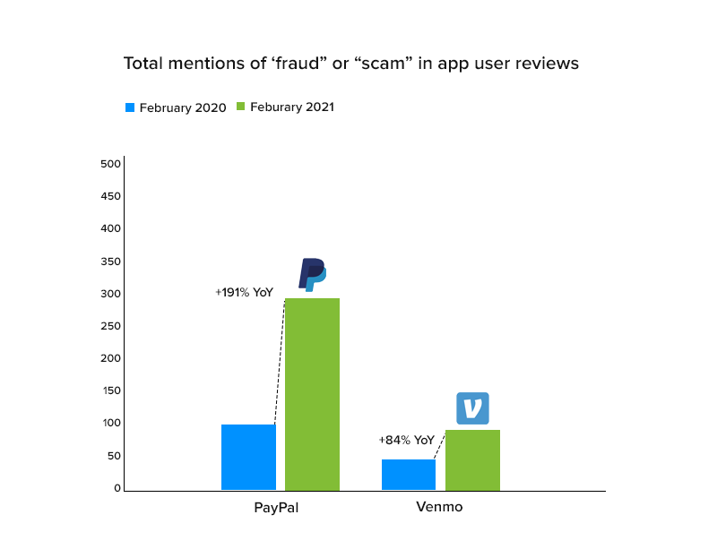Payment apps struggle to get scammers under control