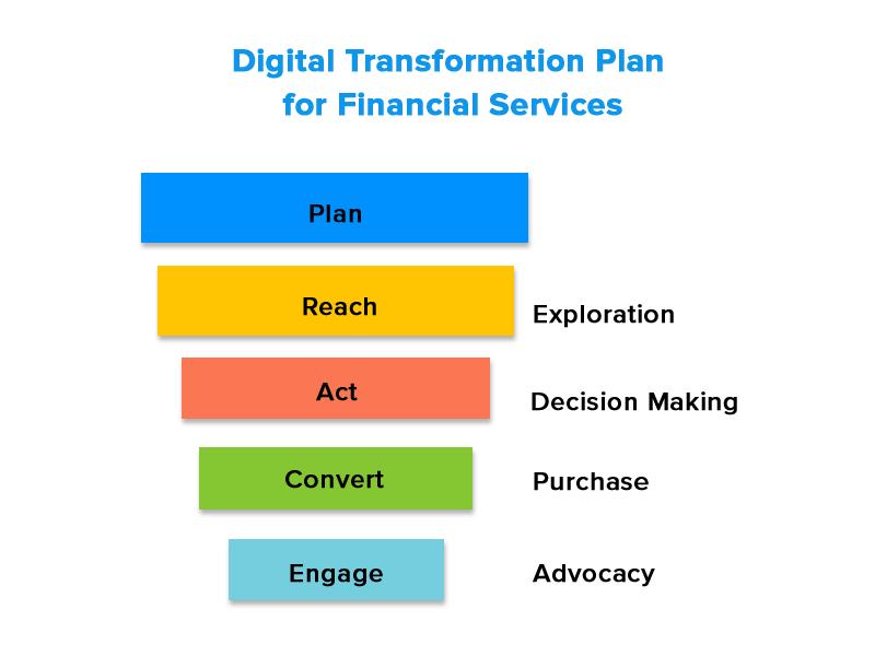 digital transformation plan for financial services