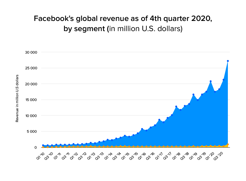 facebooks global revenue
