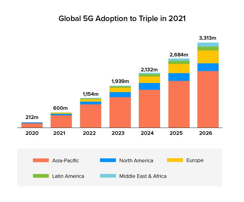 global 5g adoption