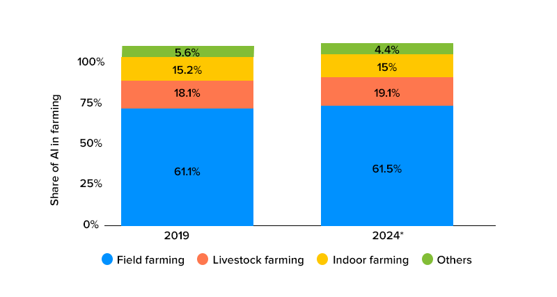 share of AI in farming