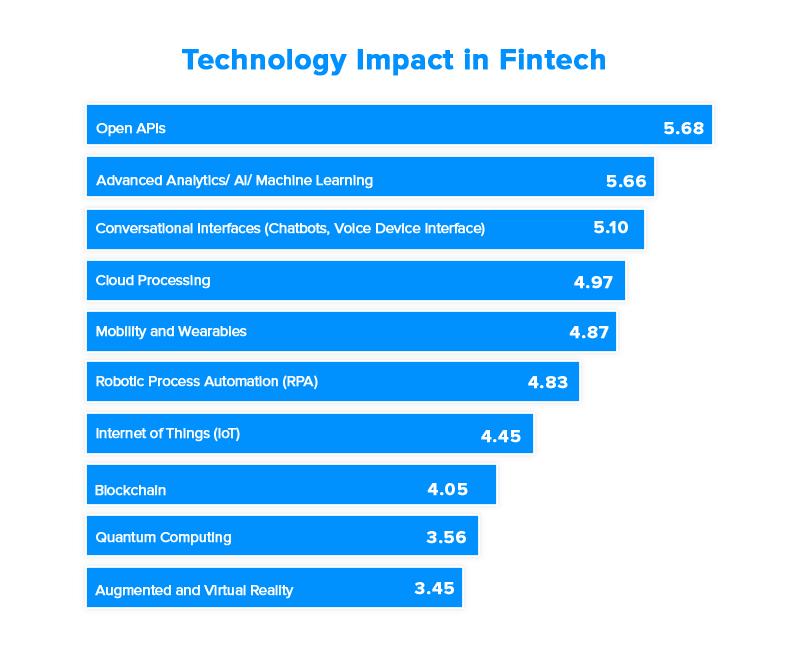 technology impact in fintech