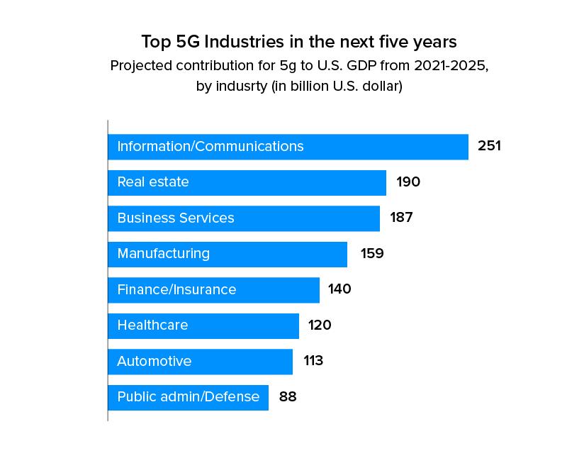 top 5g industries