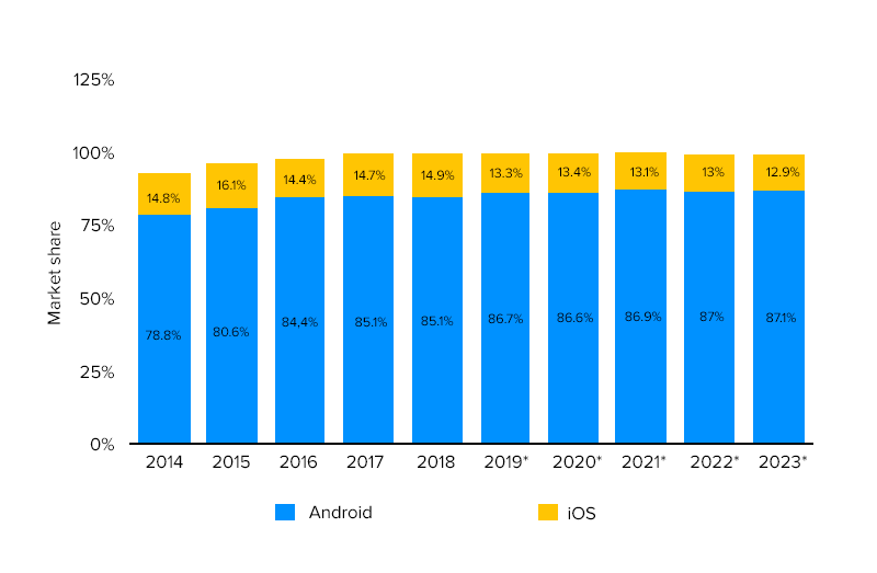 Apple vs Android Market Share