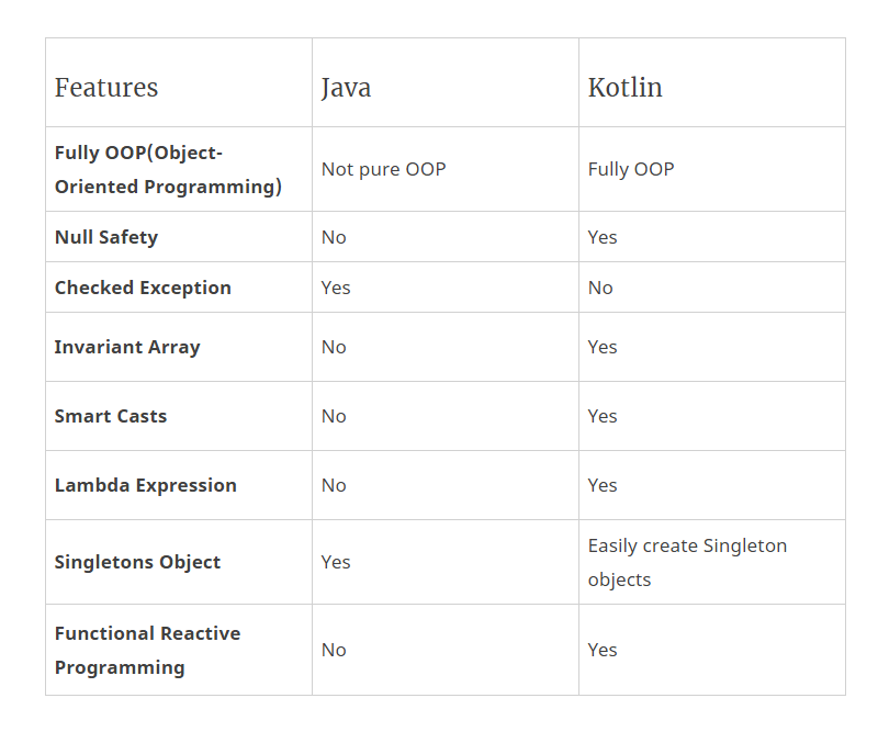 Difference Between Kotlin and Java