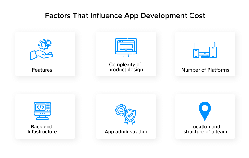 Factors That Influence App Development Cost