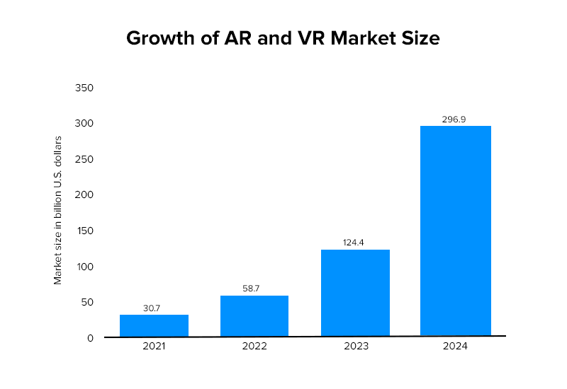Growth of AR and VR Market Size