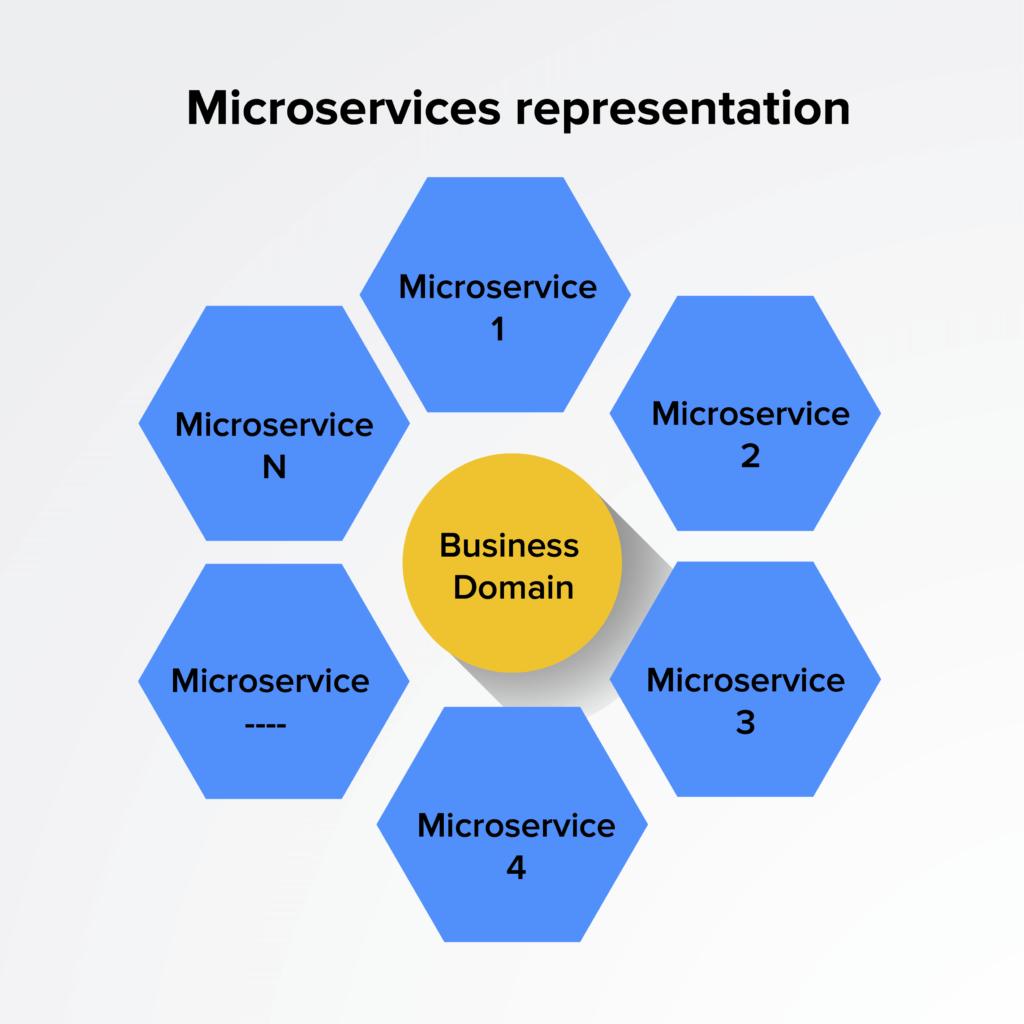 Microservices representation