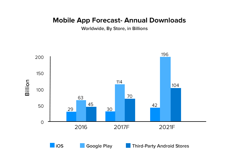 Mobile App Forecast Annual Downloads