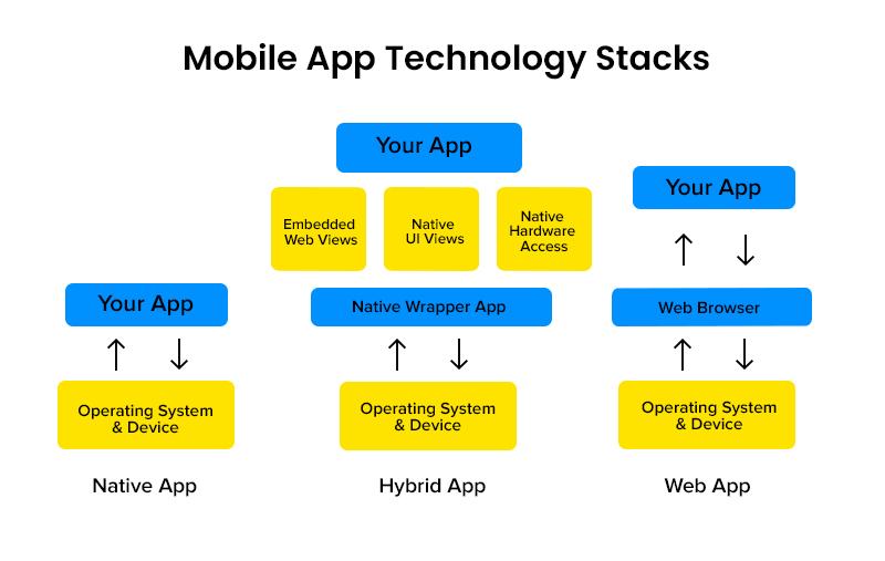 Mobile App Technology Stacks