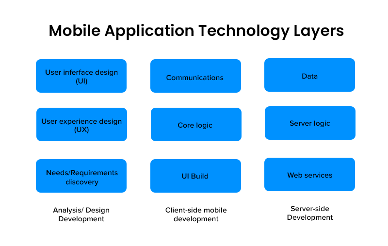 Mobile Application Technology Layers