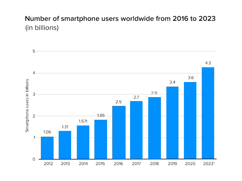 Number of smartphone users worldwide from 2016 to 2023