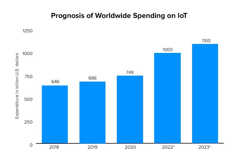 Prognosis of Worldwide Spending on IoT