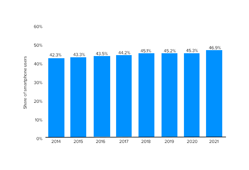 Share of smartphone users that use an Apple iPhone in the United States